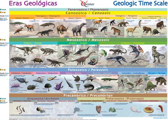 Eras geológicas de la Tierra (2/6)