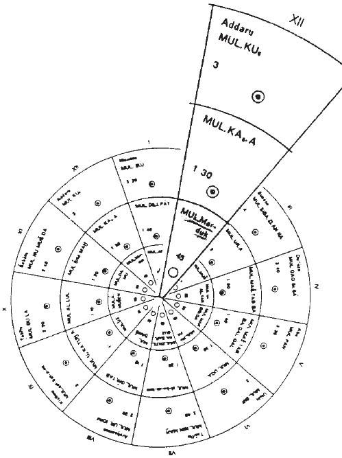 NIBIRU Fig-99
