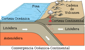 tema 2 Mov. epirogenicos y orogenicos, 270px-limiteconvergente-oceanoycontinente